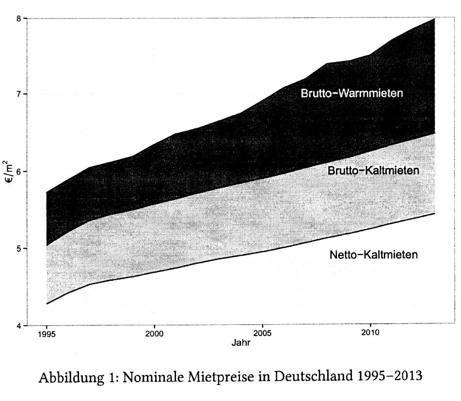 Mietpreise Deutschland 1995-2013
