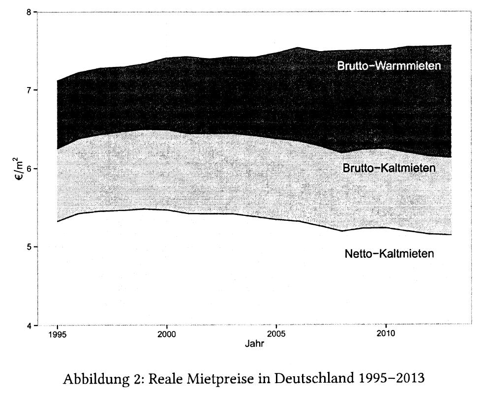 Reale Mietpreise Deutschland 1995-2013