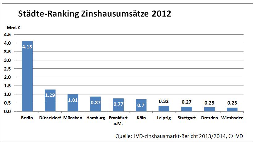 Staedte-Rankin Zinhausumsaetze 2012