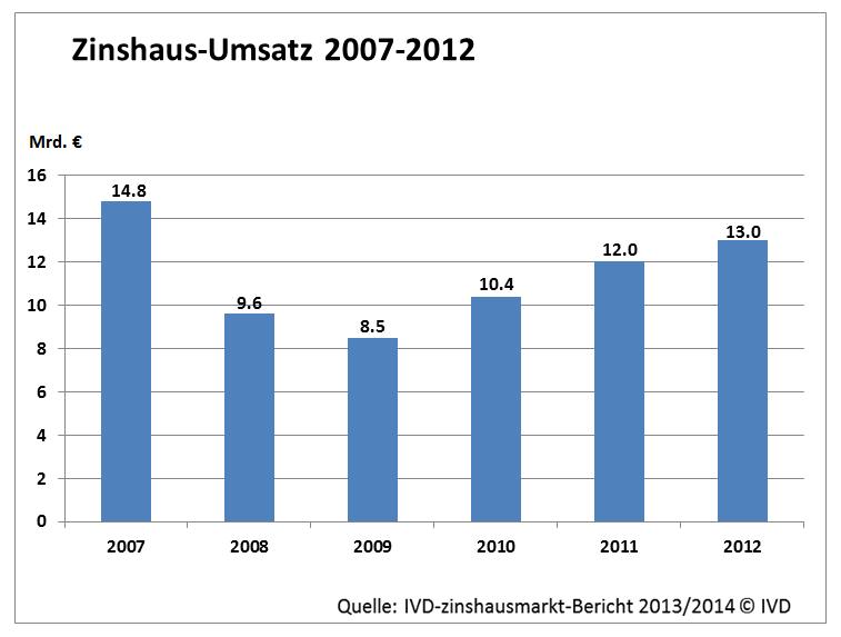 Zinshaus-Umsatz 2007-2012